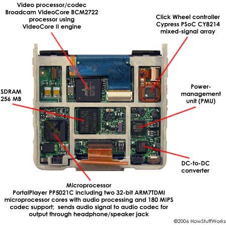 Принципиальная схема iPod